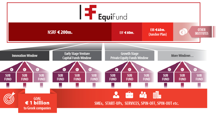 EquiFund graphic